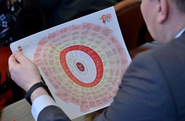 ВЧелябинской области заканчивается работа над проектом «Стратегии— 2035»