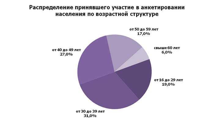 Ожидания совпадают. ВЧелябинской области назвали приоритеты «Стратегии-2035»